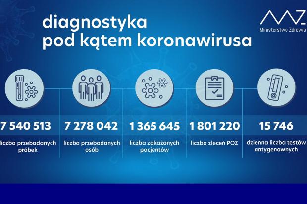 MZ: ponad 50 tys. testów wykonanych dobowo