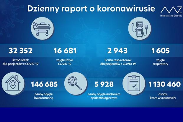 MZ: 1,13 mln ozdrowieńców z COVID-19