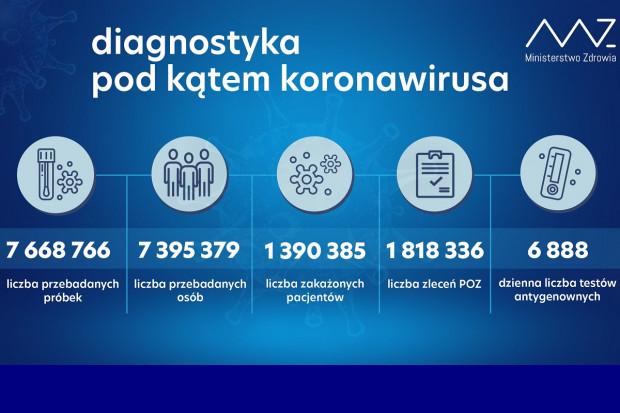 MZ: ponad 26,1 tys. testów wykonanych dobowo