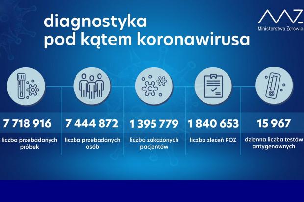 MZ: ponad 50,1 tys. testów wykonanych dobowo