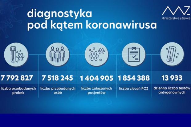 MZ: ponad 73,9 tys. testów wykonanych dobowo