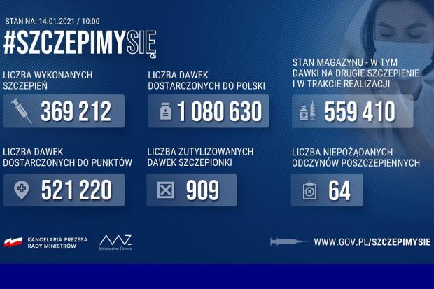 MZ: liczba zaszczepionych zbliża się do 370 tys. osób