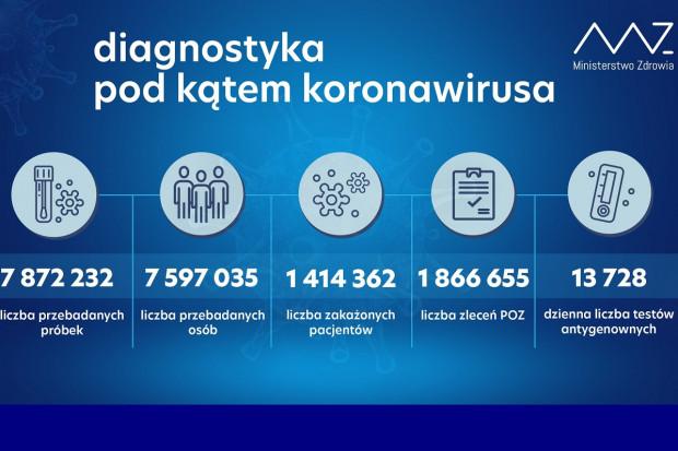 MZ: ponad 78,7 tys. testów wykonanych dobowo