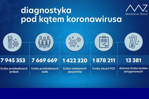 MZ: ponad 73,1 tys. testów wykonanych dobowo