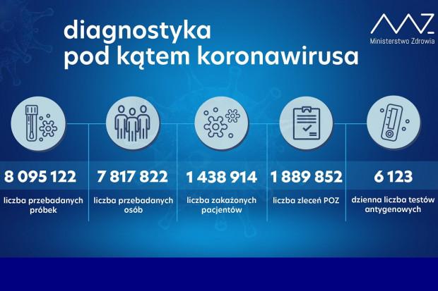 MZ: ponad 25,1 tys. testów wykonanych dobowo