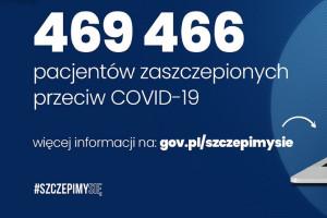 MZ: prawie 470 tys. zaszczepionych