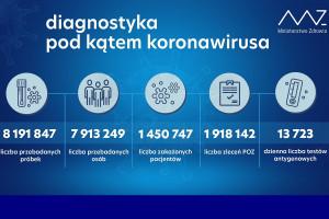 MZ: ponad 48,3 tys. testów wykonanych dobowo