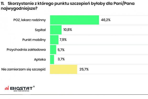 Biostat: 3,7% pytanych chciałoby się zaszczepić w aptece
