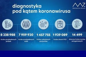 MZ: ponad 47,1 tys. testów wykonanych dobowo