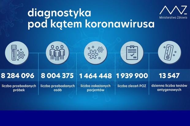 MZ: ponad 45,1 tys. testów wykonanych dobowo