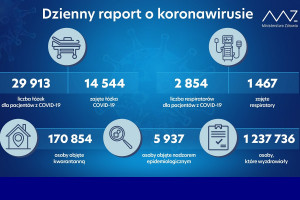 MZ: 14,5 tys. pacjentów covidowych