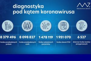 MZ: ponad 19,9 tys. testów wykonanych dobowo