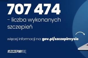 MZ: 505 tys. zaszczepionych kobiet i 201 tys. mężczyzn