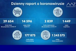 MZ: dane już bez liczby osób objętych nadzorem epidemiologicznym