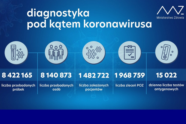 MZ: ponad 42,6 tys. testów wykonanych dobowo