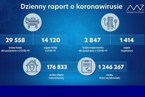 MZ: blisko 1,25 mln ozdrowieńców