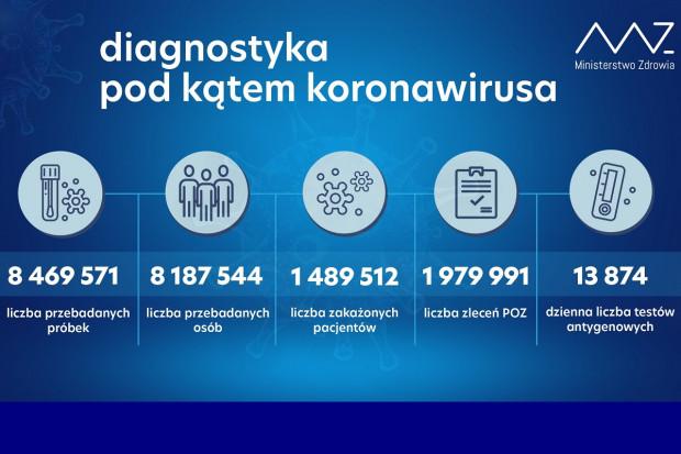 MZ: ponad 47,4 tys. testów wykonanych dobowo