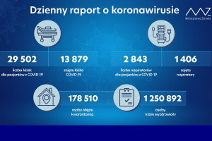 MZ: ponad 1,250 mln ozdrowieńców