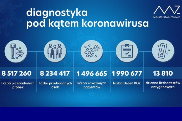 MZ: ponad 47,6 tys. testów wykonanych dobowo