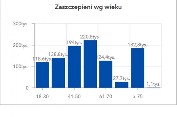MZ: mamy 1 008 253 wykonanych szczepień