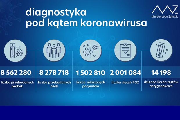 MZ: ponad 45 tys. testów wykonanych dobowo