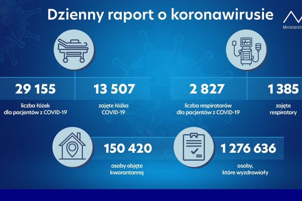 MZ: ponad 150 tys. osób na kwarantannie