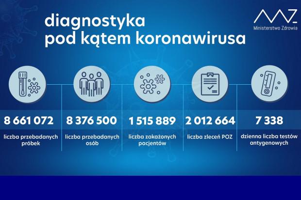 MZ: ponad 21,6 tys. testów wykonanych dobowo