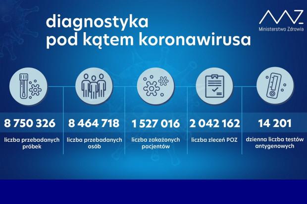 MZ: ponad 47,2 tys. testów wykonanych dobowo