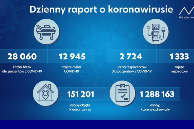 MZ: liczba osób na kwarantannie utrzymuje się na poziomie ok. 150 tys.