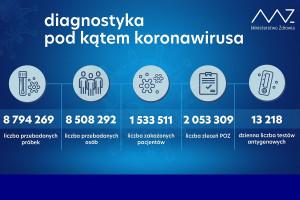 MZ: ponad 43,9 tys. testów wykonanych dobowo