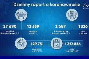 Ponad 1,3 mln ozdrowienców z COVID-19