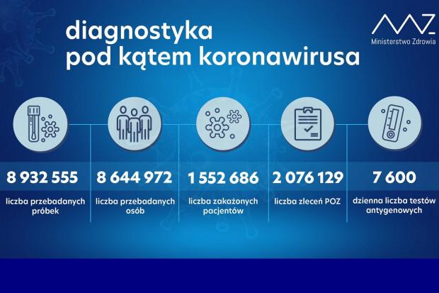 MZ: ponad 21 tys. testów wykonanych dobowo