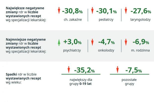 W czasie pandemii jest spadek liczby wystawianych recept. Ale nie w psychiatrii
