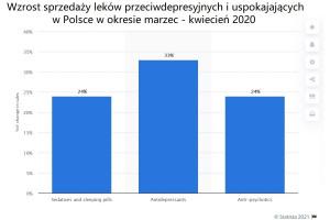 Stosowanie antydepresantów w Polsce rośnie od lat. Pandemia przyspiesza ten trend