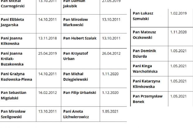 Zmiany w składzie Komisji Ekonomicznej. 20 członków zamiast 19