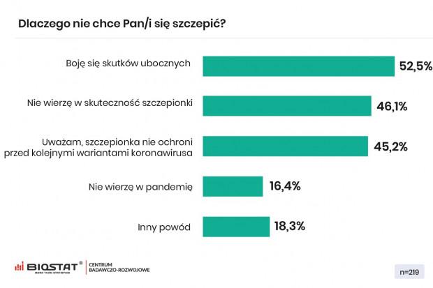 Ilu Polaków nie zamierza się zaszczepić przeciw COVID-19?
