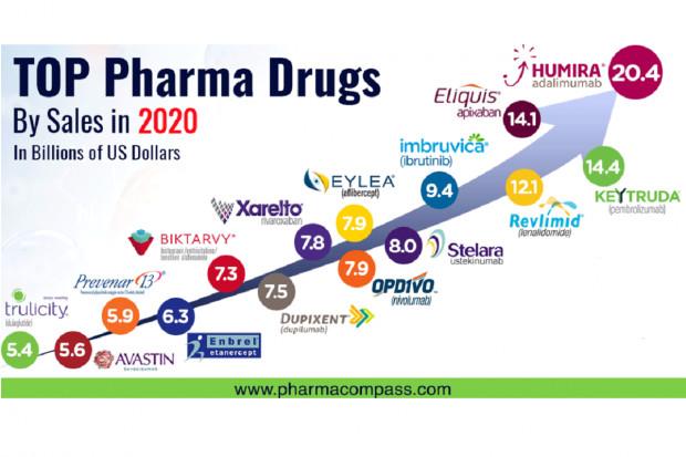 Szczepionka Pfizera będzie najlepiej sprzedającym się lekiem 2021?