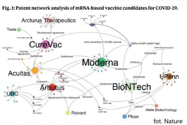 Patenty na szczepionki mRNA: tak działają innowacyjni giganci
